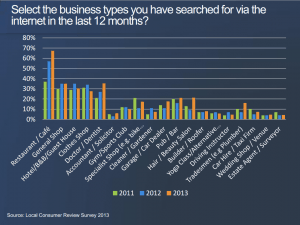 consumers-search-internet-for-businesses