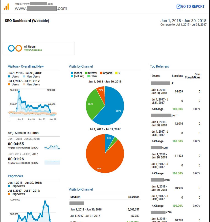 SEO Custom Dashboard Reports