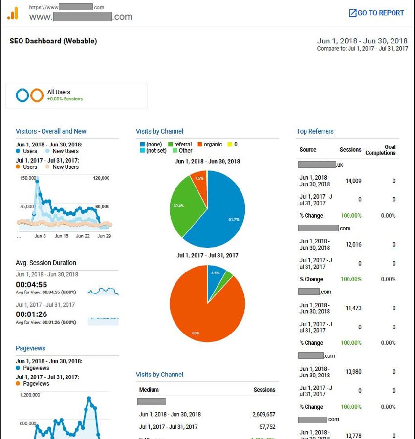 SEO Custom Dashboard Reports